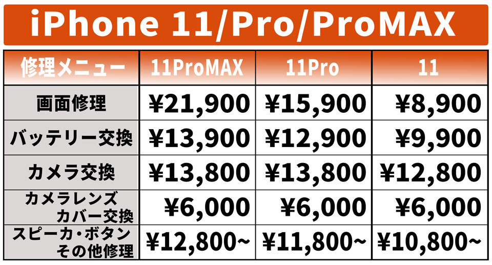 iPhone11.iPhone11Pro.iPhone11ProMAX.price